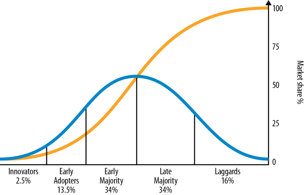 medium resolution of figure 4 4 the diffusion of innovations according to everett rogers the blue line represents the successive groups adopting the technology