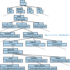 Directory Tree Diagram Internal Wiring Ceiling Fan Light 1 Introduction To The Command Line Effective