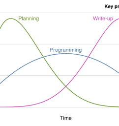 figure 4 1 schematic illustrations of key project phases and levels of activity over time based on the guide to the project management body of knowledge  [ 1152 x 768 Pixel ]