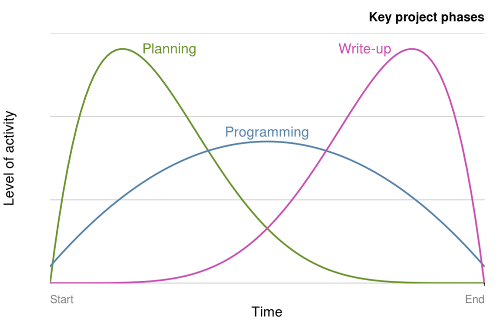 medium resolution of figure 4 1 schematic illustrations of key project phases and levels of activity over time based on the guide to the project management body of knowledge