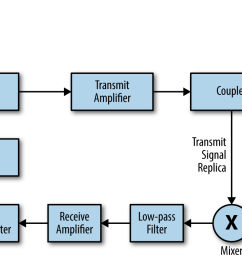 the block diagram of a simple fmcw radar system [ 1098 x 750 Pixel ]