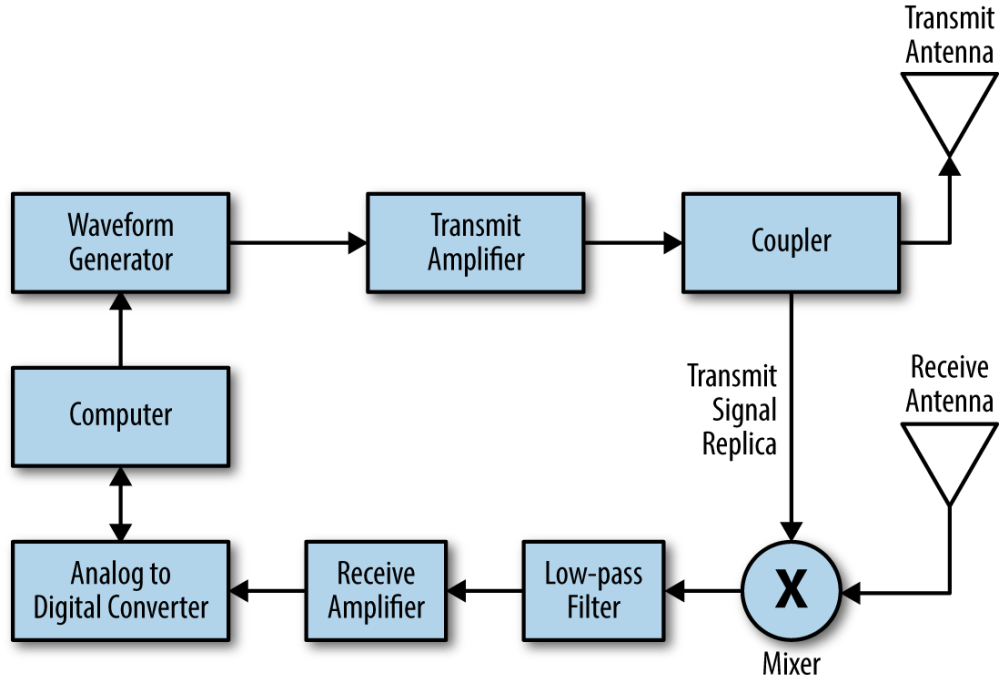 medium resolution of the block diagram of a simple fmcw radar system