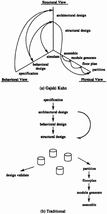 4.4 Design Process Flow: The Application-specific