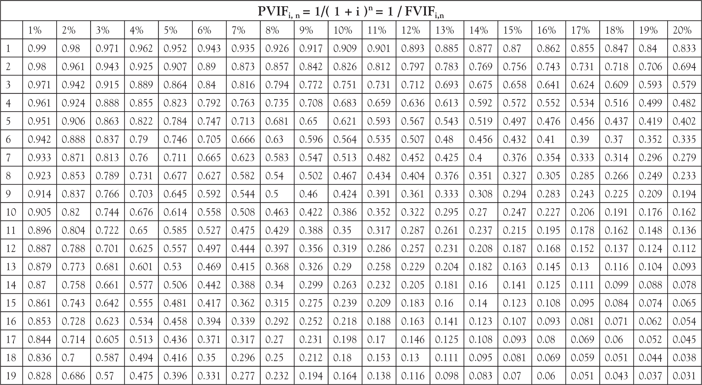 Annexure I Present Value Table Of Rs