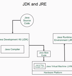 jre provides you with just the java interpreter if you have a jre and byte code you can run it on your system as shown in the following diagram  [ 979 x 901 Pixel ]