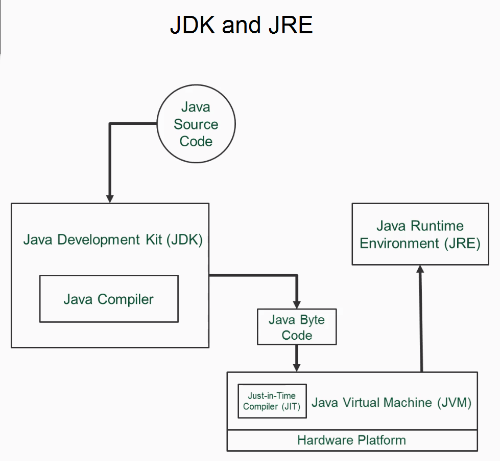 hight resolution of jre provides you with just the java interpreter if you have a jre and byte code you can run it on your system as shown in the following diagram