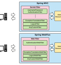 spring webflux authentication architecture [ 1497 x 1312 Pixel ]