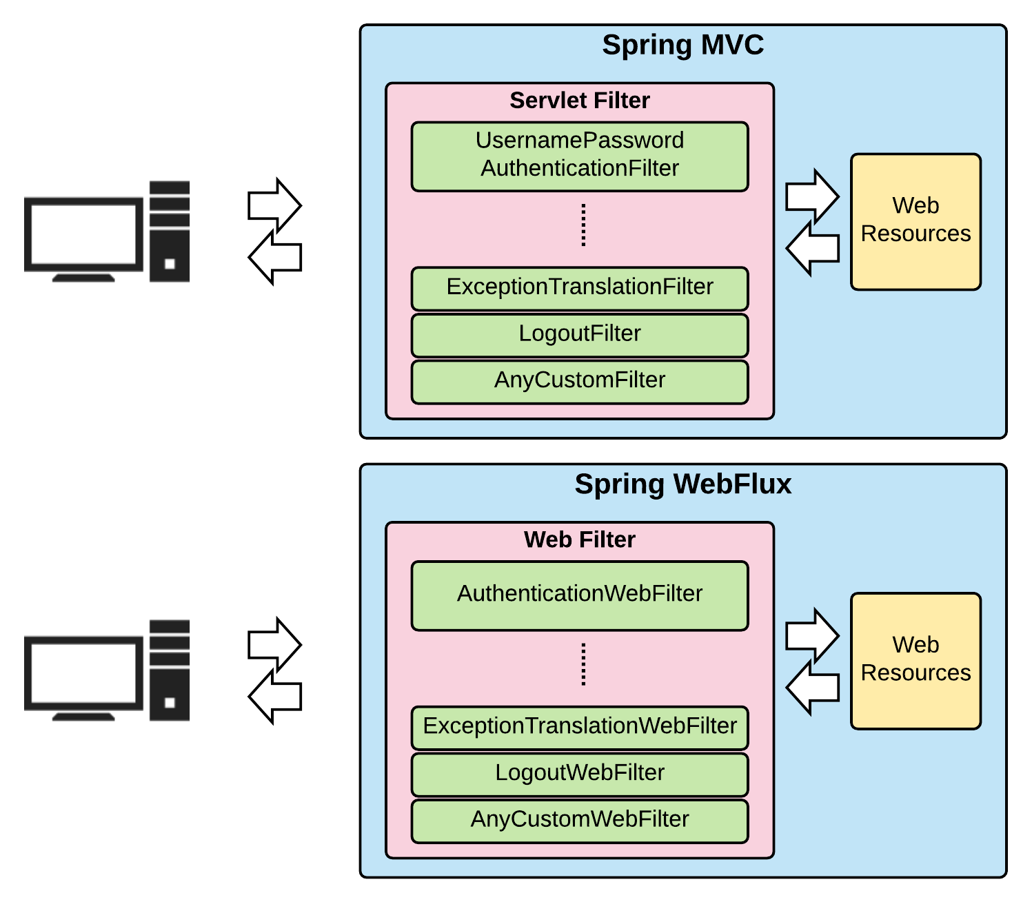 hight resolution of spring webflux authentication architecture