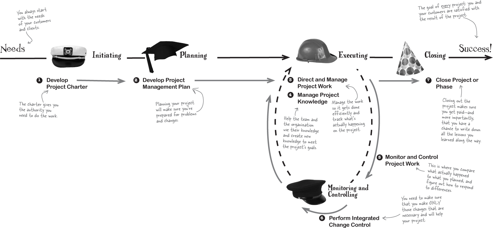 Her Likes This: Project Management Process Interactions