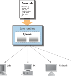 the java runtime environment [ 1000 x 921 Pixel ]