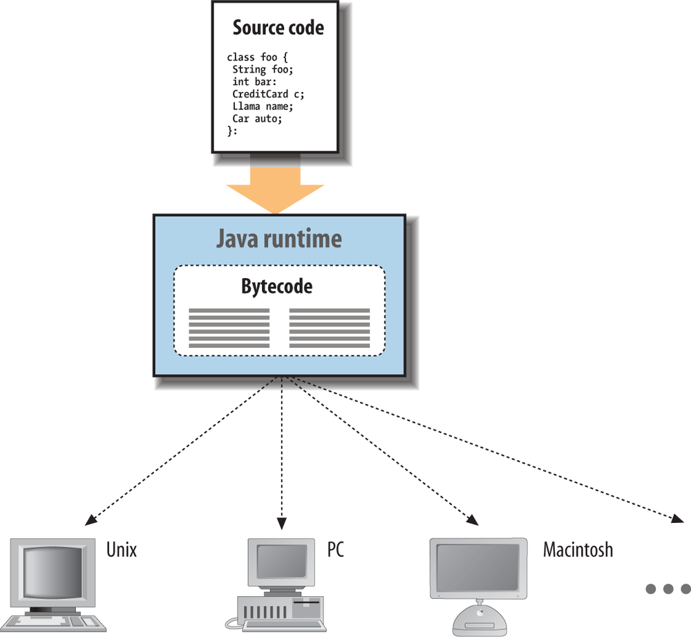 hight resolution of the java runtime environment