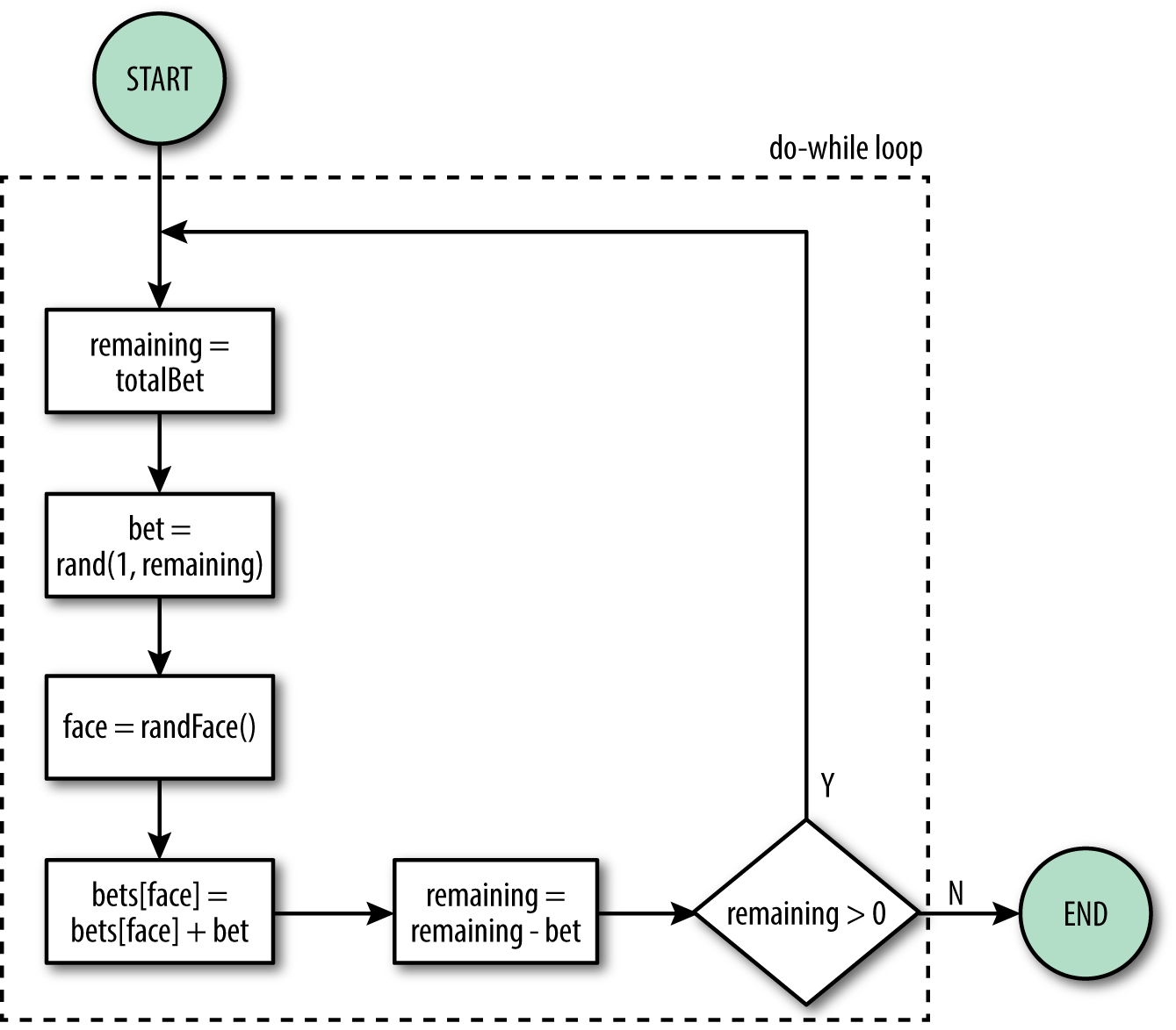 4 control flow learning