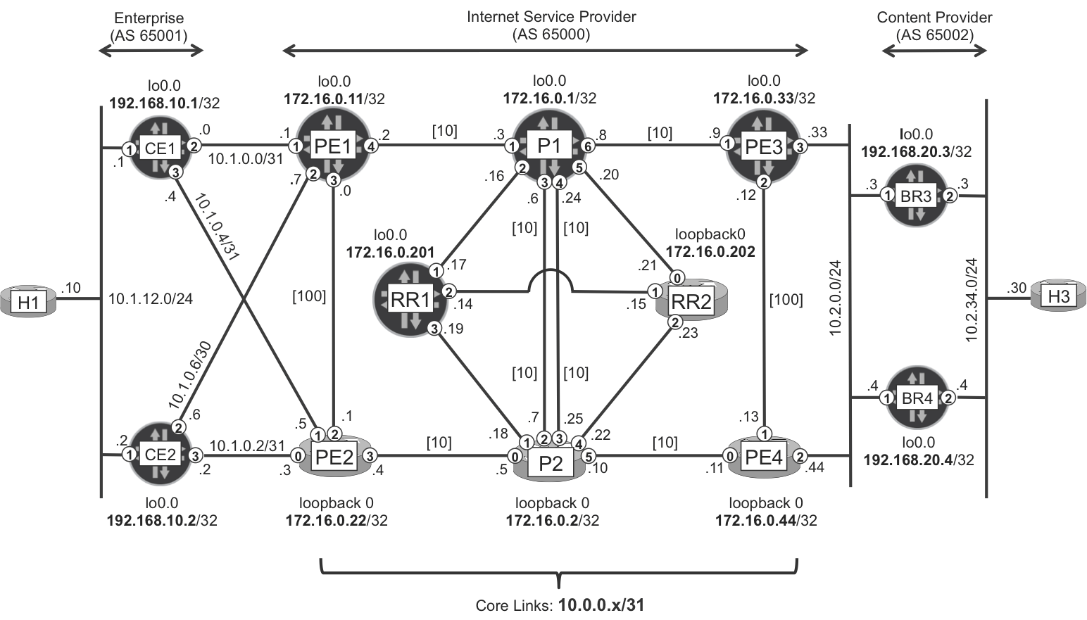 1 Introduction To Mpls And Sdn