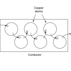Copper Atom Diagram 1966 Buick Wildcat Wiring 1 Electrons In Motion Practical Electronics Components And A Wire