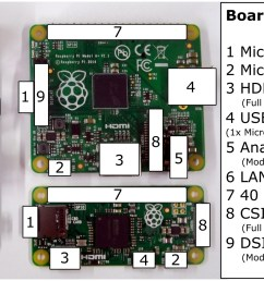 the layout of raspberry pi is shown in the following diagram  [ 1999 x 937 Pixel ]