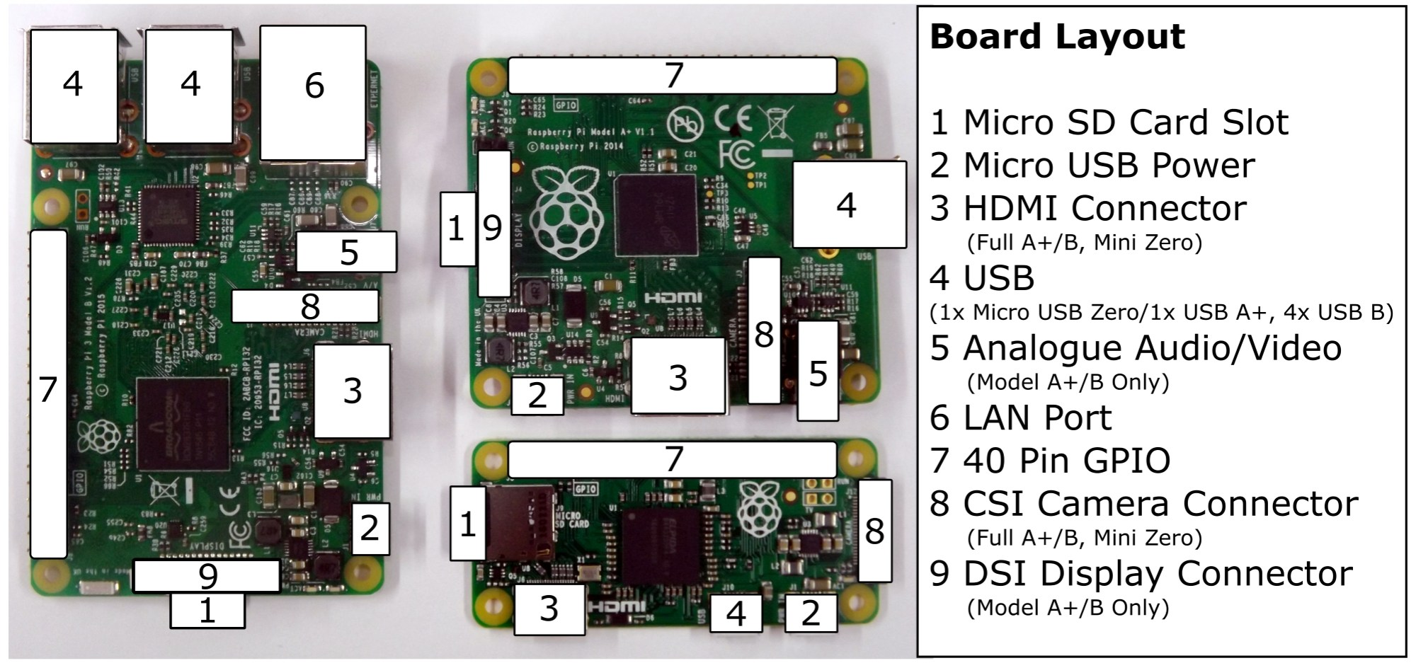 hight resolution of the layout of raspberry pi is shown in the following diagram