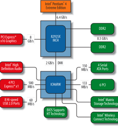 block diagram of the intel 925x chipset image courtesy of intel corporation  [ 1000 x 965 Pixel ]