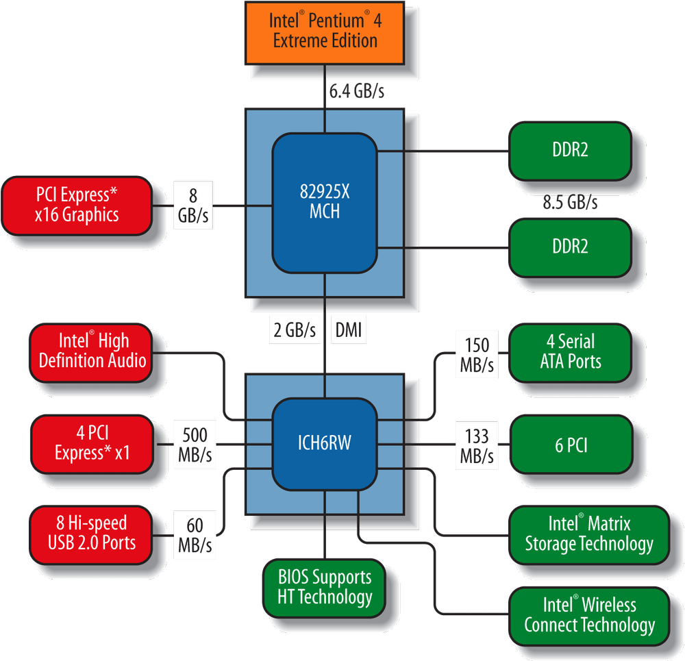 medium resolution of block diagram of the intel 925x chipset image courtesy of intel corporation
