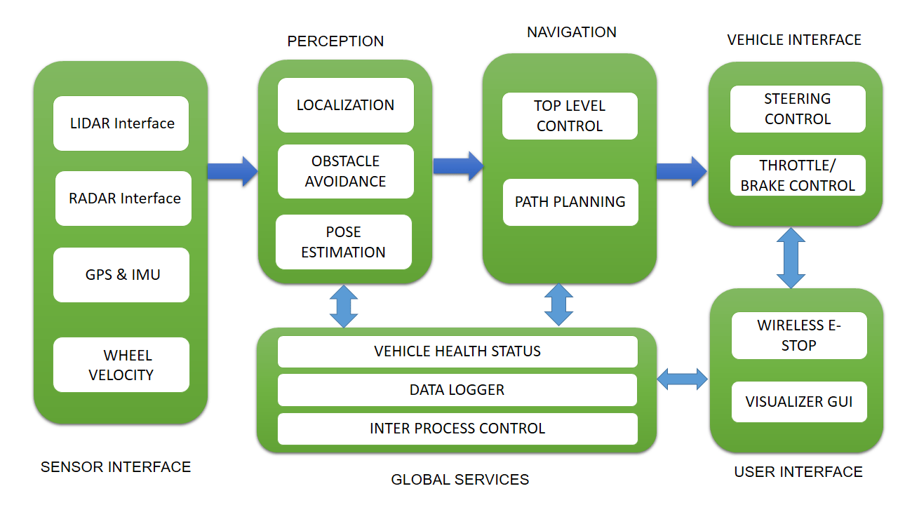hight resolution of software block diagram of self driving cars