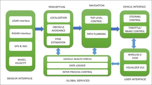 small resolution of software block diagram of self driving cars