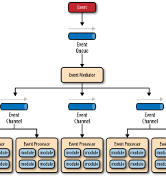 event driven architecture mediator topology [ 1496 x 1152 Pixel ]