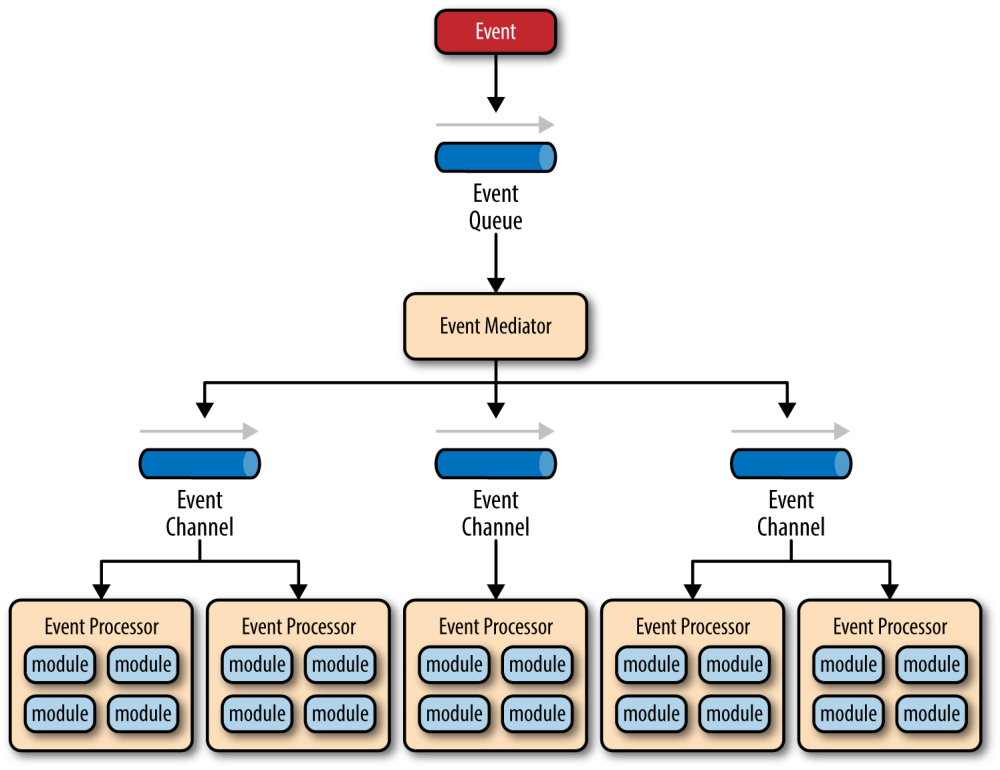 medium resolution of event driven architecture mediator topology