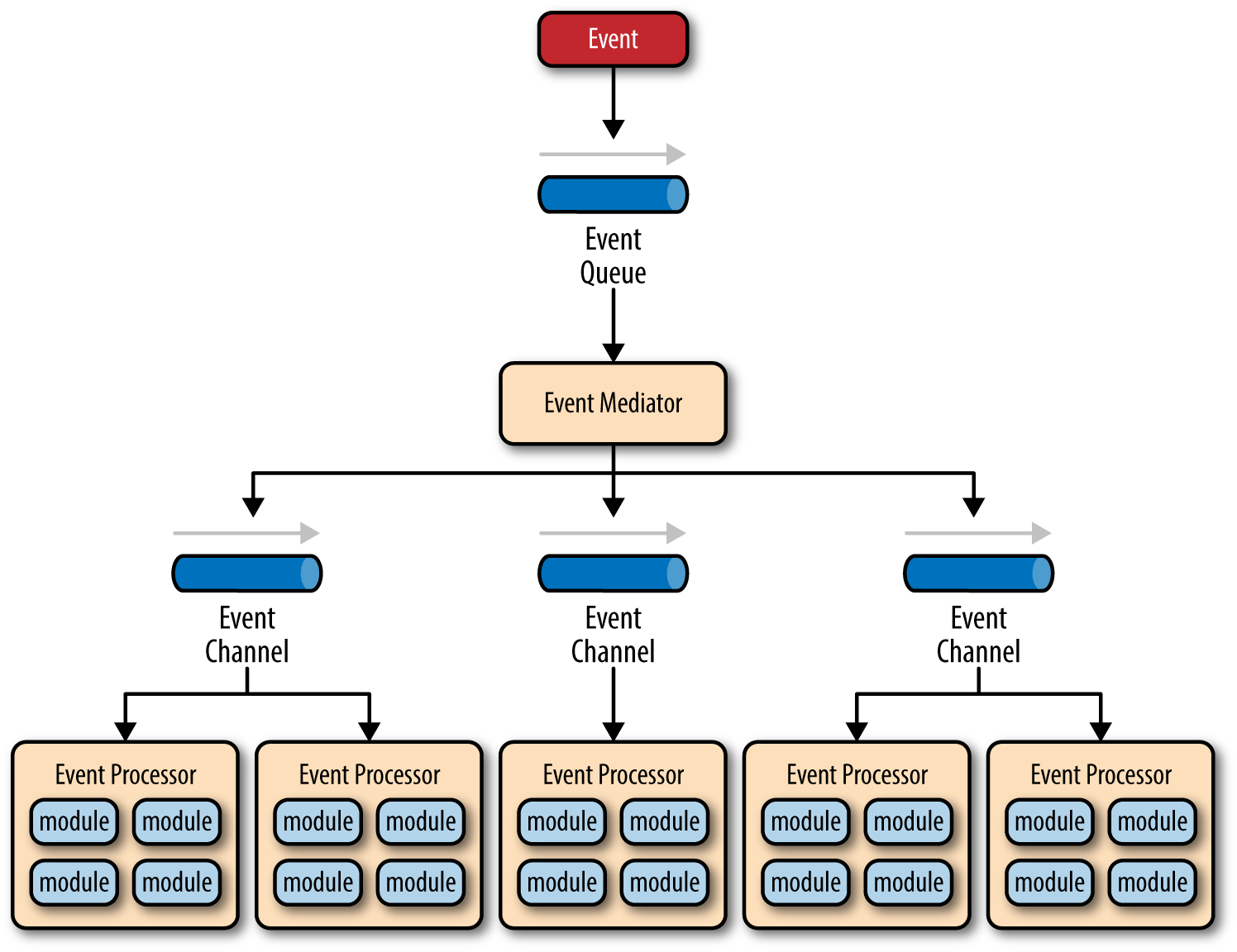 hight resolution of event driven architecture mediator topology
