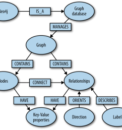 graph database overview [ 1000 x 867 Pixel ]