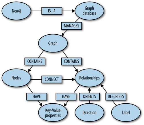 small resolution of graph database overview