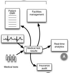 healthcare example with streaming data used for more than just real time analytics the diagram shows a schematic design for a system that handles data from  [ 1546 x 2006 Pixel ]