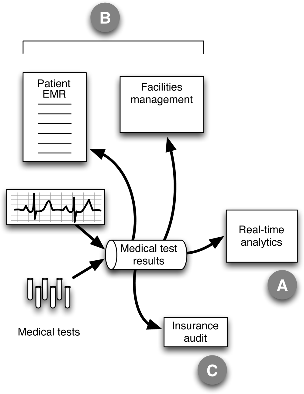 medium resolution of healthcare example with streaming data used for more than just real time analytics the diagram shows a schematic design for a system that handles data from
