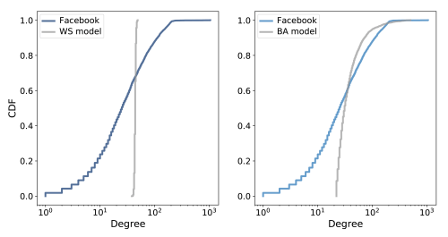 small resolution of cdf of degree in the facebook dataset along with the ws model left and the ba model right on a log x scale