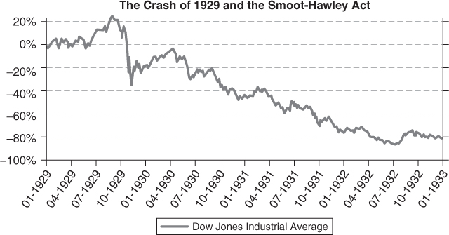 The Smoot-Hawley Act: The Mother of All Congressional