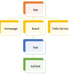 as you can see in the diagram the application is comprised of four components namely homepage board task and subtask along with the components  [ 921 x 910 Pixel ]