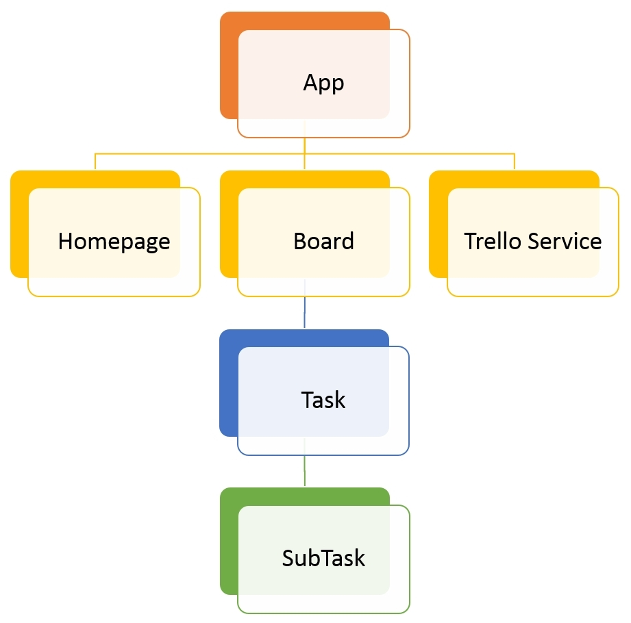 hight resolution of as you can see in the diagram the application is comprised of four components namely homepage board task and subtask along with the components