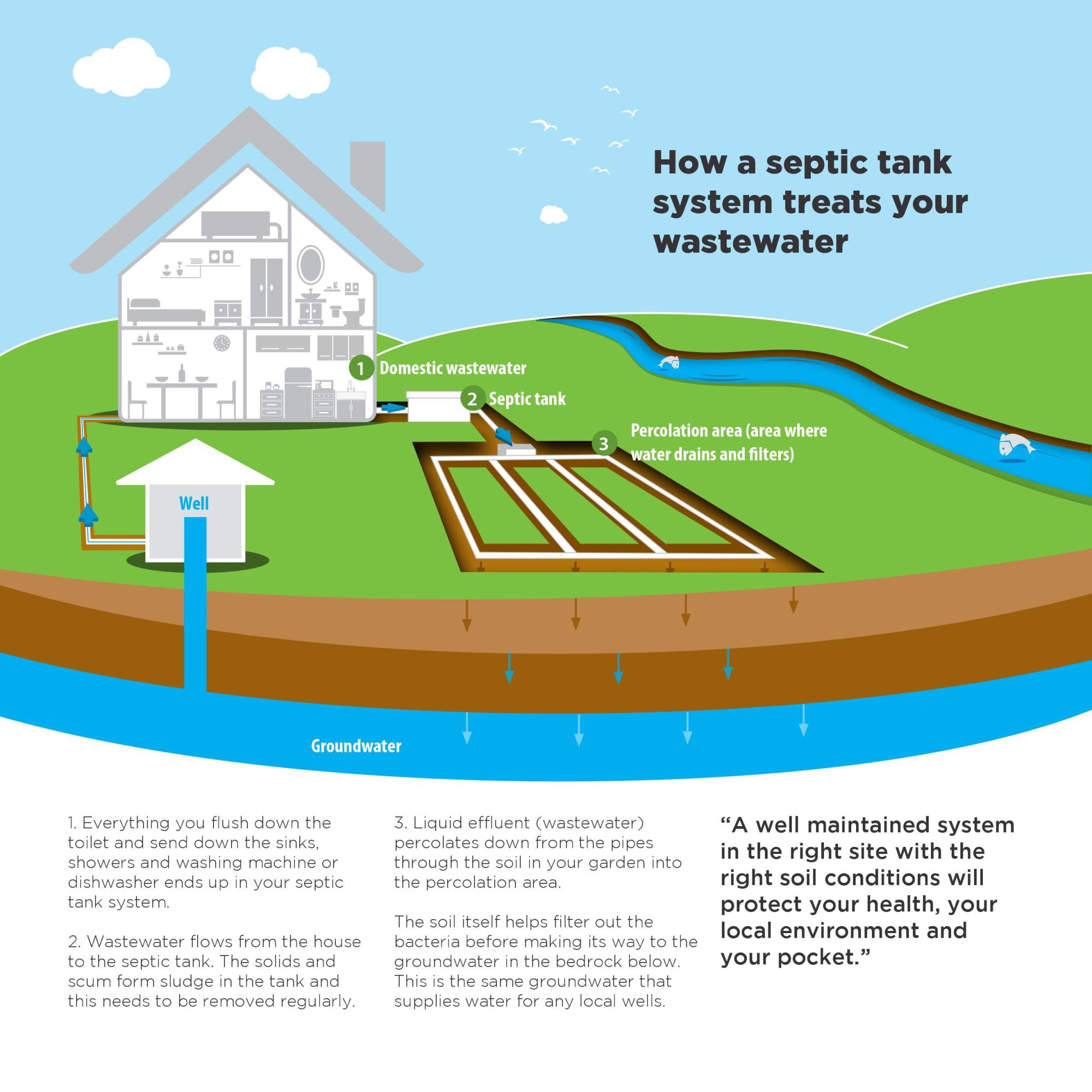 hight resolution of have you completed a septic tank system check
