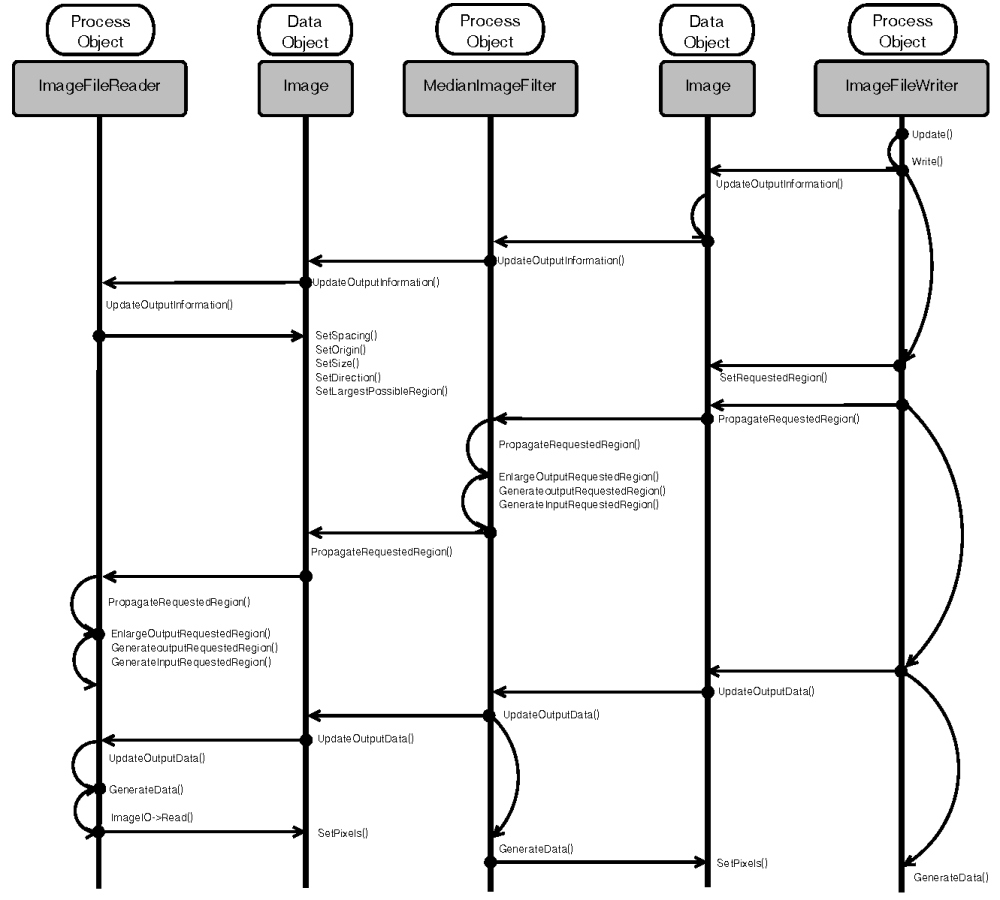 medium resolution of how works the itk pipeline from http www aosabook org