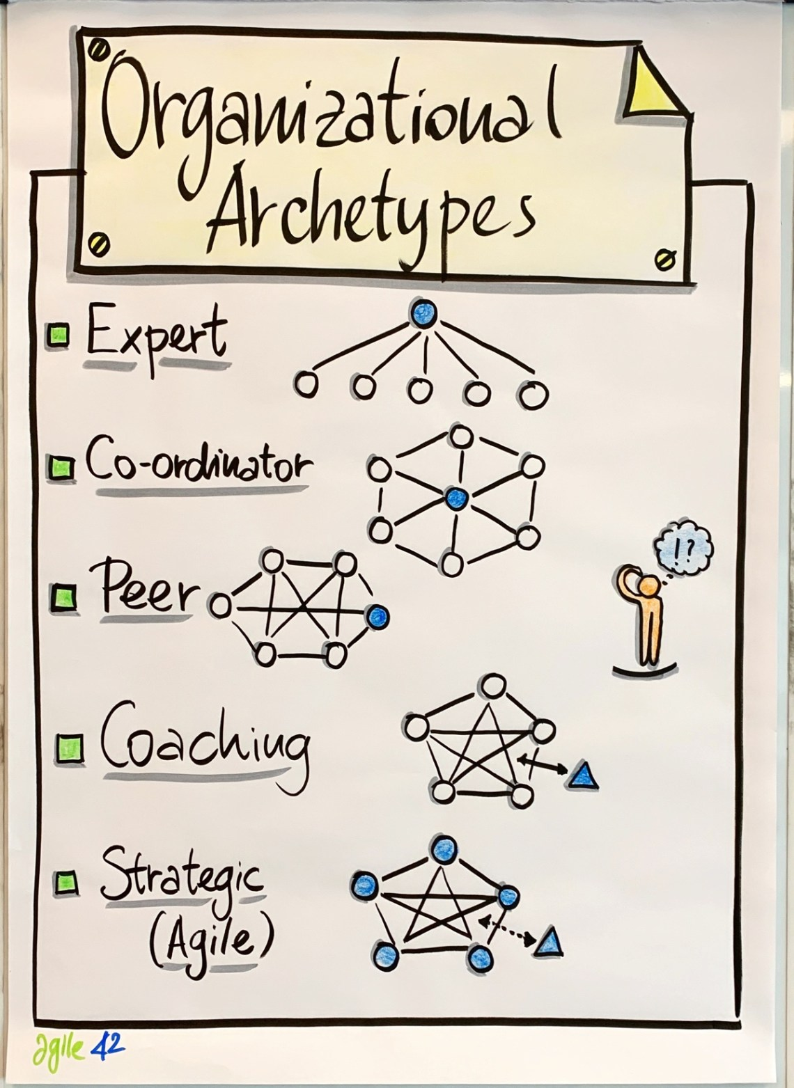 Drawing of Organizational Archetypes