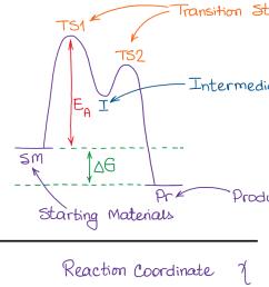 a typical reaction coordinate diagram [ 1028 x 874 Pixel ]