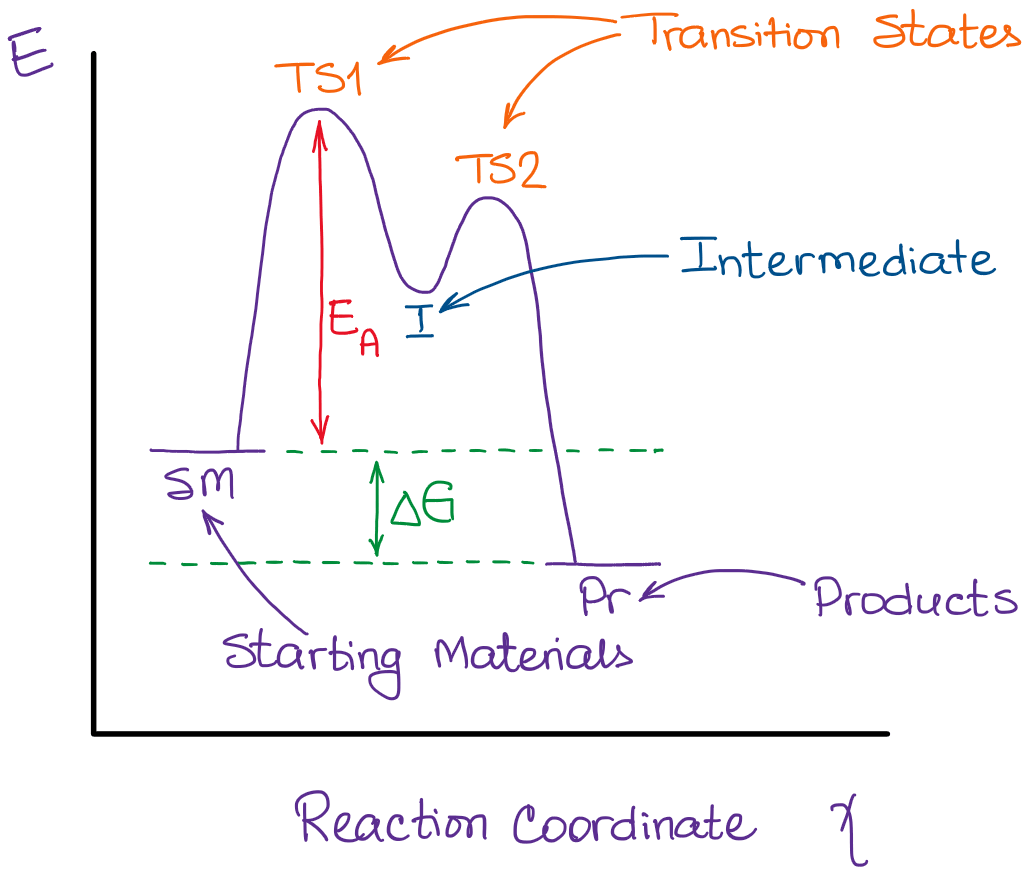hight resolution of a typical reaction coordinate diagram
