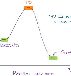 sn2 reaction diagram energy profile with no intermediate [ 1132 x 828 Pixel ]