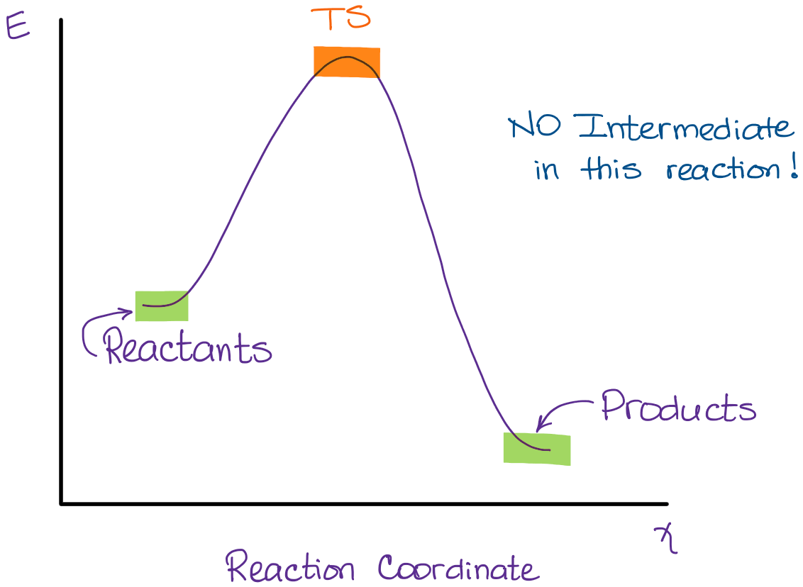 hight resolution of sn2 reaction diagram energy profile with no intermediate