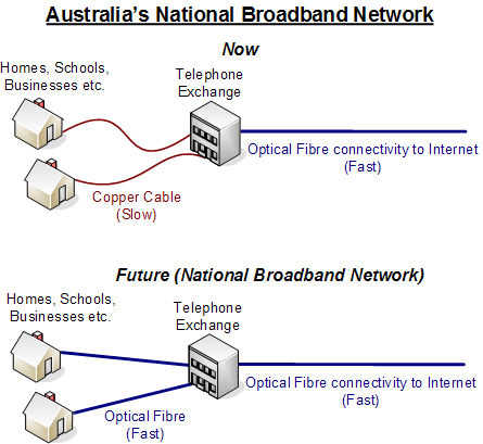 Australia's National Broadband Network explained