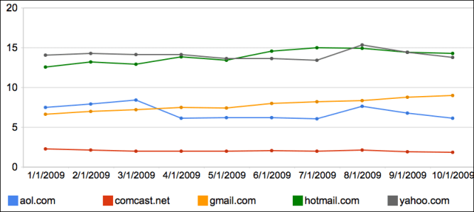 Which Webmail provider was most popular in 2009?