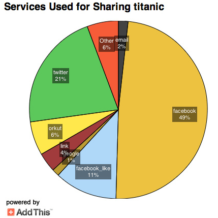 The major sharing services relating to the Titanic 100th anniversary of it's sinking