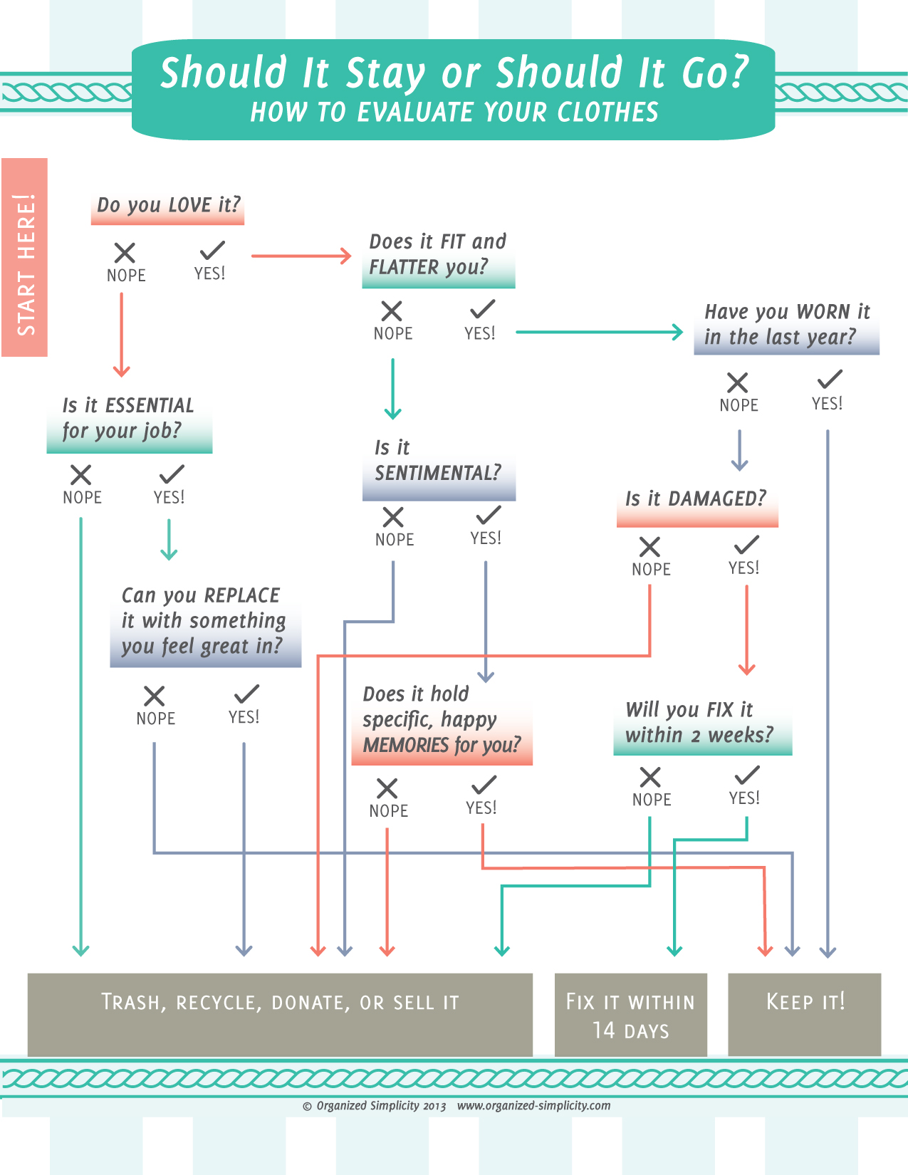 Clothing Decision Flowchart