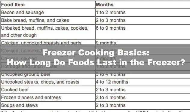 Freezer Cooking Basics: How Long to Foods Last in the Freezer