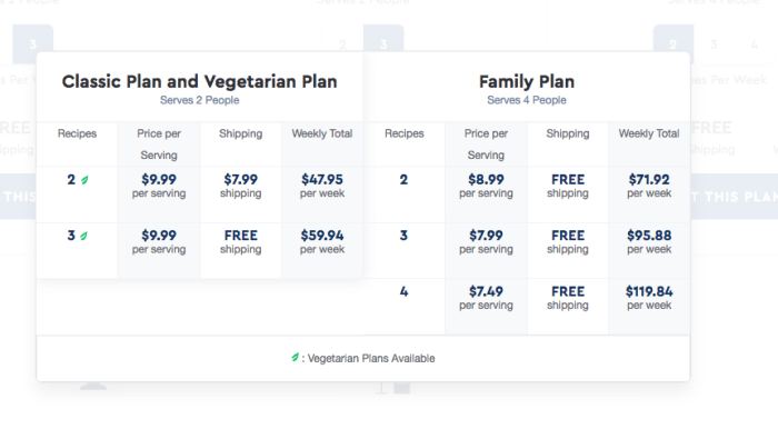 Blue Apron Review. Blue Apron Cost