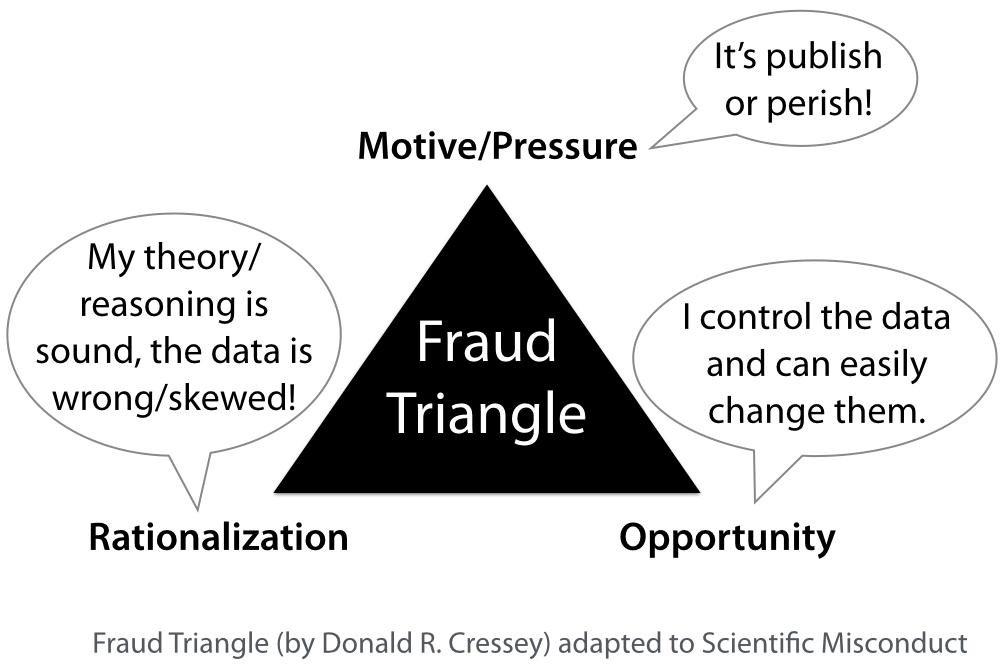 Scientific misconduct; Ethics in Publishing; Fraud
