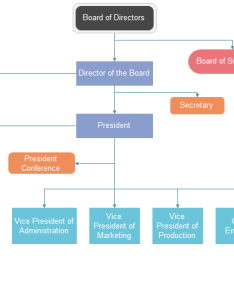 Corporation org chart also example in detail charting rh orgcharting